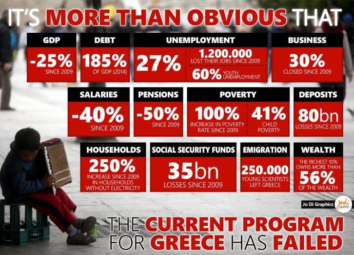 Jo-Di -Greek Debt´s Memorandum Results