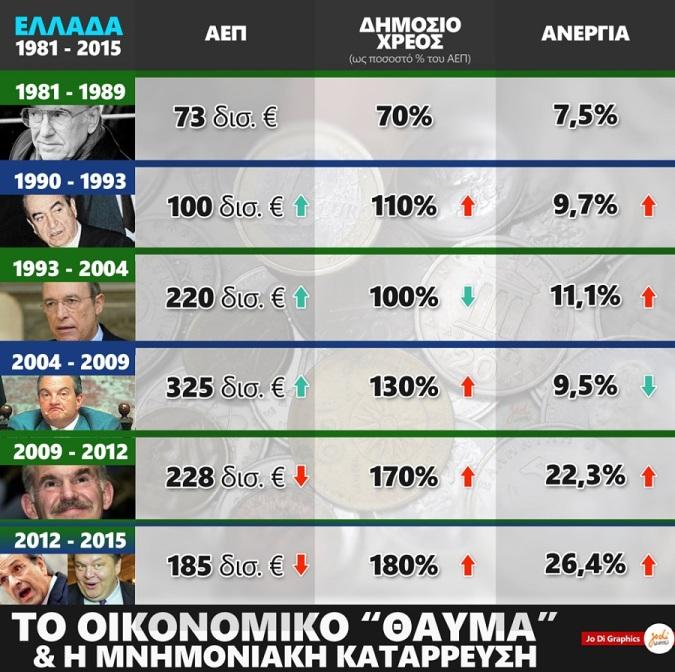 OIKONOMIA 1-Ελλάδα 1981 – 2015, ΑΕΠ, ΔΗΜ ΧΡΕΟΣ, ΑΝΕΡΓΙΑ