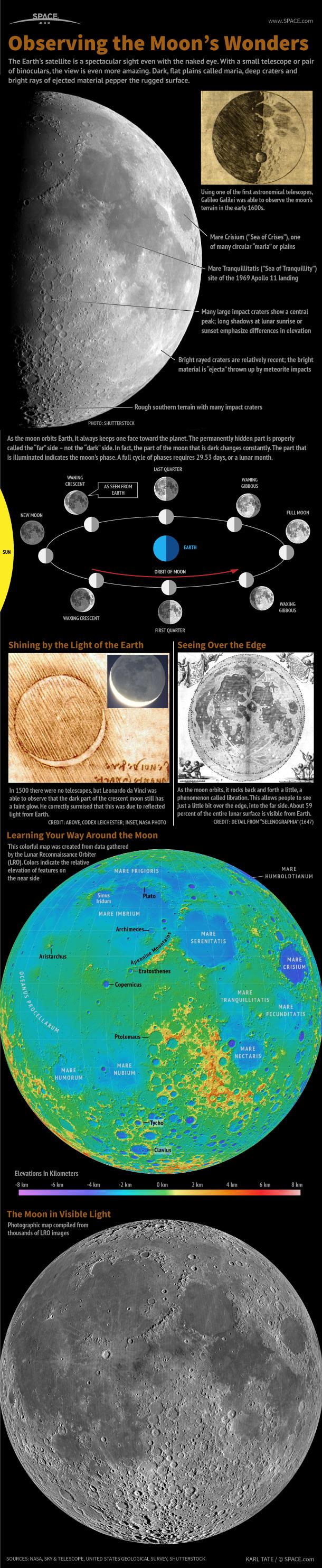 moon-observing